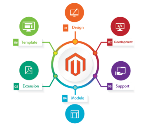 Hire Magento Developers - Get Outstanding Ecommerce Solutions